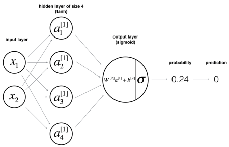 Figure 1: Single layer NNet Architecture. Credits: deep learning.a