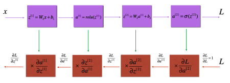 Figure 3: Backpropagation with cache. Credits: deep learning.ai