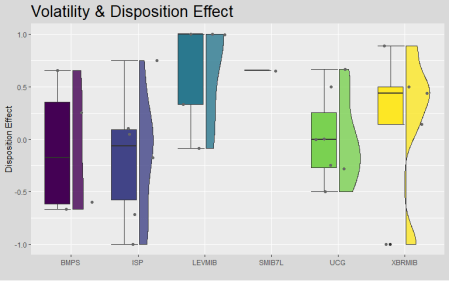 Plot showing volatility and Disposition Effect