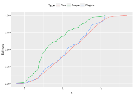 Cumulative distribution functions: population, skewed sample and reweighted sample