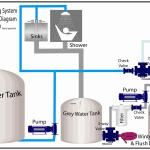 RV Grey Water Recycling Made Easy