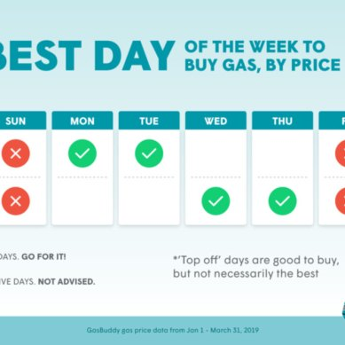 What is the best day of the week to buy gas?