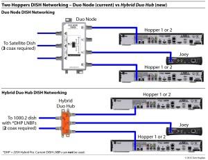 DISH TV for RVs   rvSeniorMoments