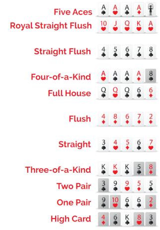Pai Gow Poker Rank of Hand