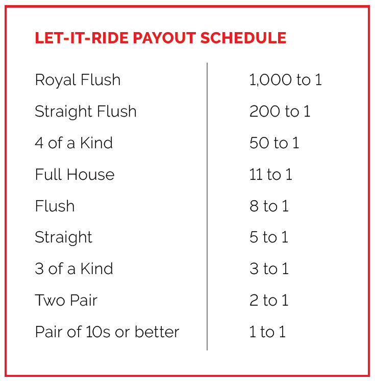 Let It Ride Payout Schedule