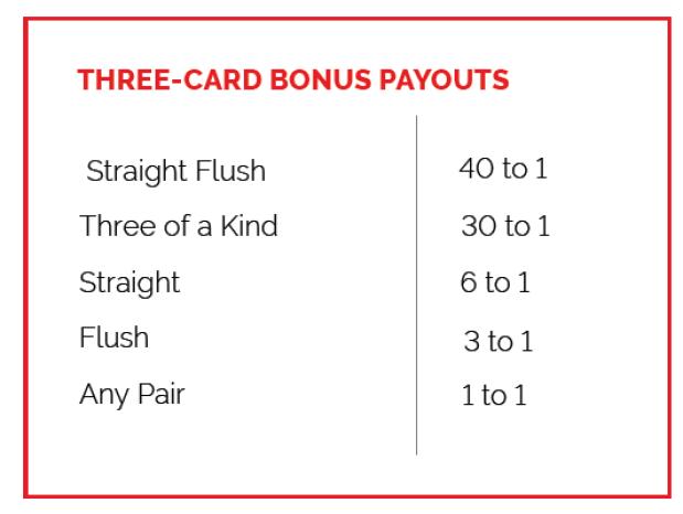 Three Card Bonus Payouts- Blackjack