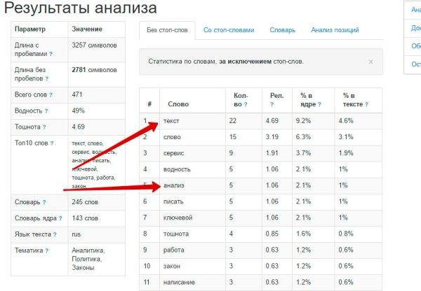 Семантический анализ текста онлайн при помощи itio.com