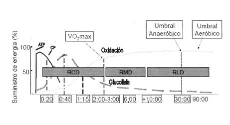 Umbral aeróbico y anaeróbico