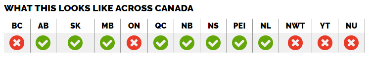 Pharmacist prescribing for minor ailments across Canada (AB, SK, MB, QC, NB, NS, PEI, NL have authority)