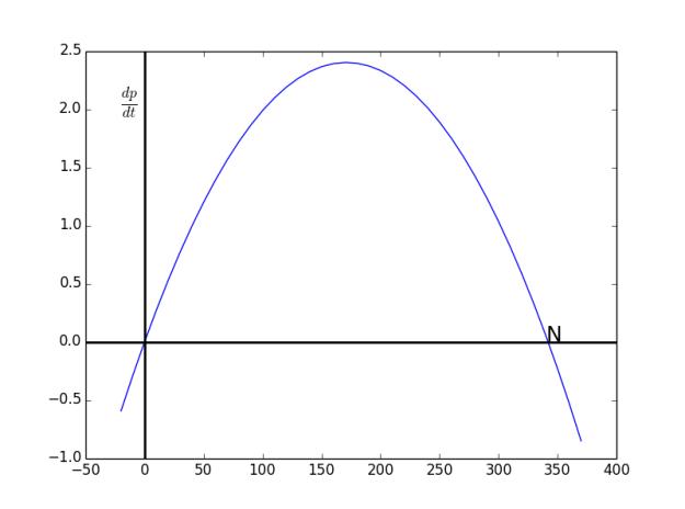 01-05parabola