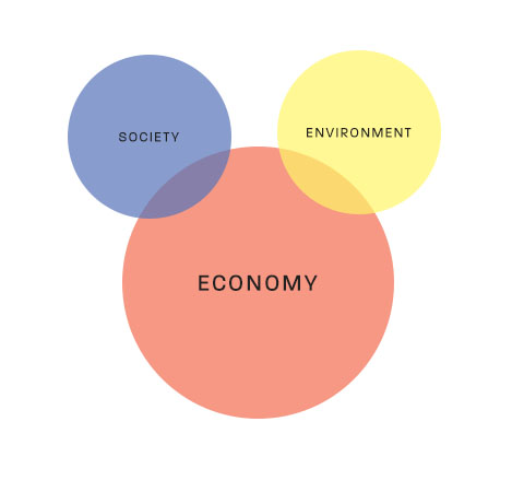 economy circle much larger, with smaller society and environment circles like Mickey Mouse ears