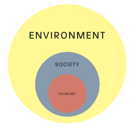 large environment circle containing the mid-size society circle, which is containing the much smaller economy circle