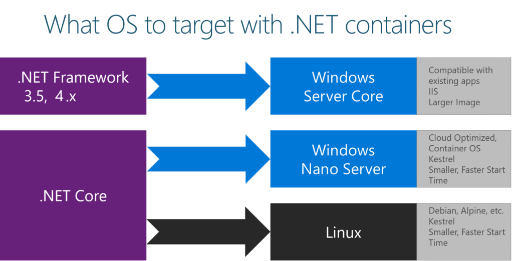 What OS to target with .NET Containers