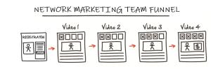 Free MLM Funnels - Network Marketing Team Funnel