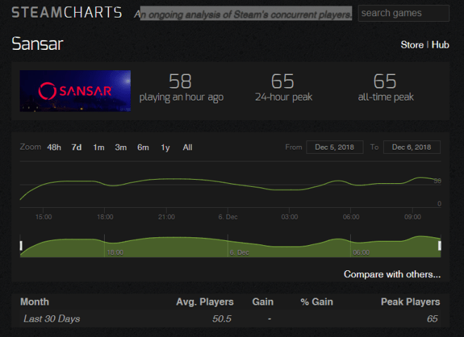 Steam Charts Sanar 6 Dec 2018.png