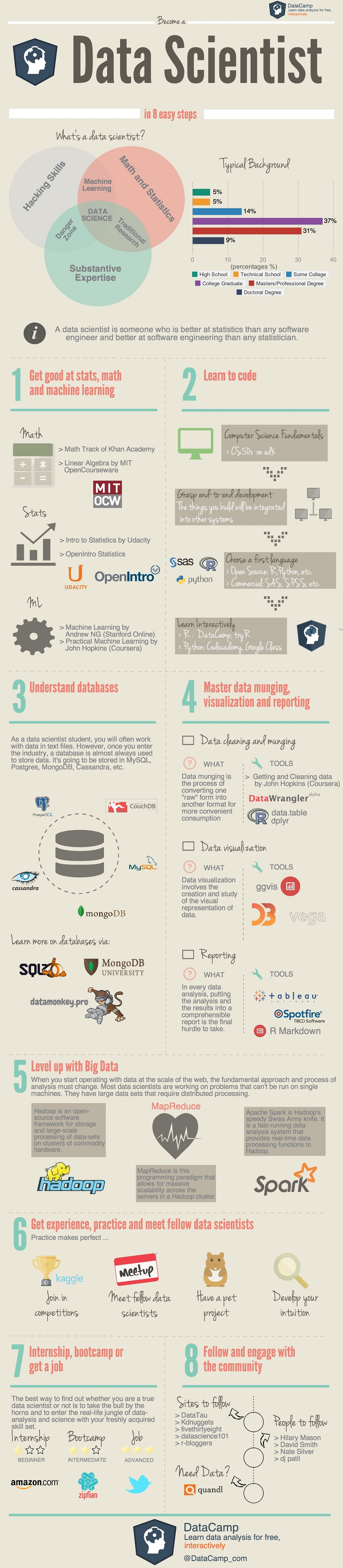 8 easy steps to becoming a data scientist infographic