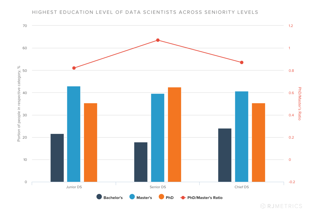 Data Scientist's Education Level By Seniority