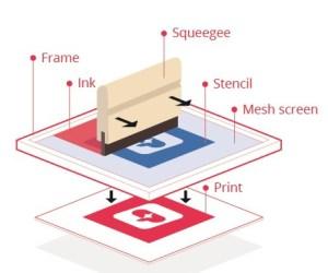 Printmaking: Screenprinting diagram