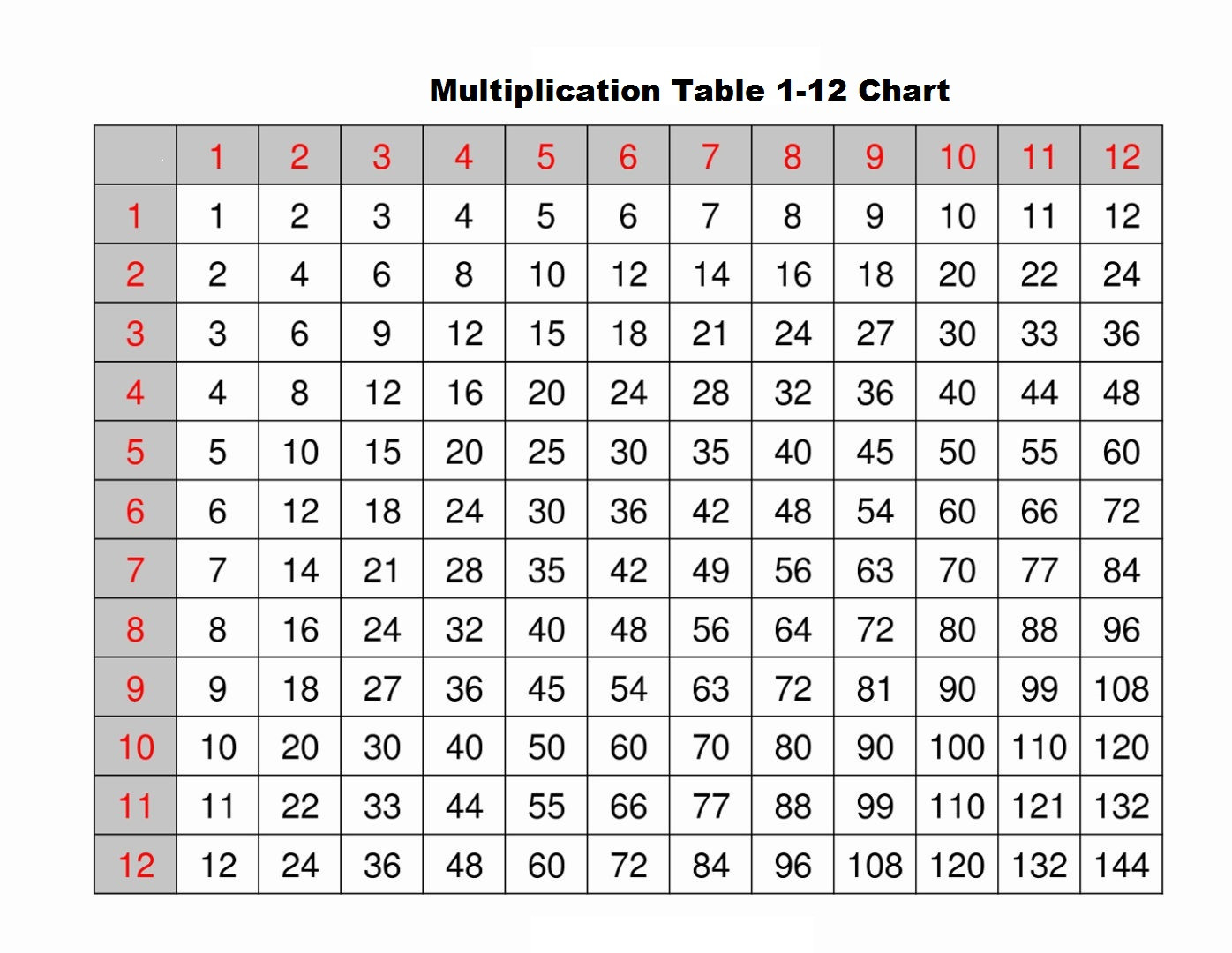 Multiplication Worksheets 1 12 Printable Theme Library
