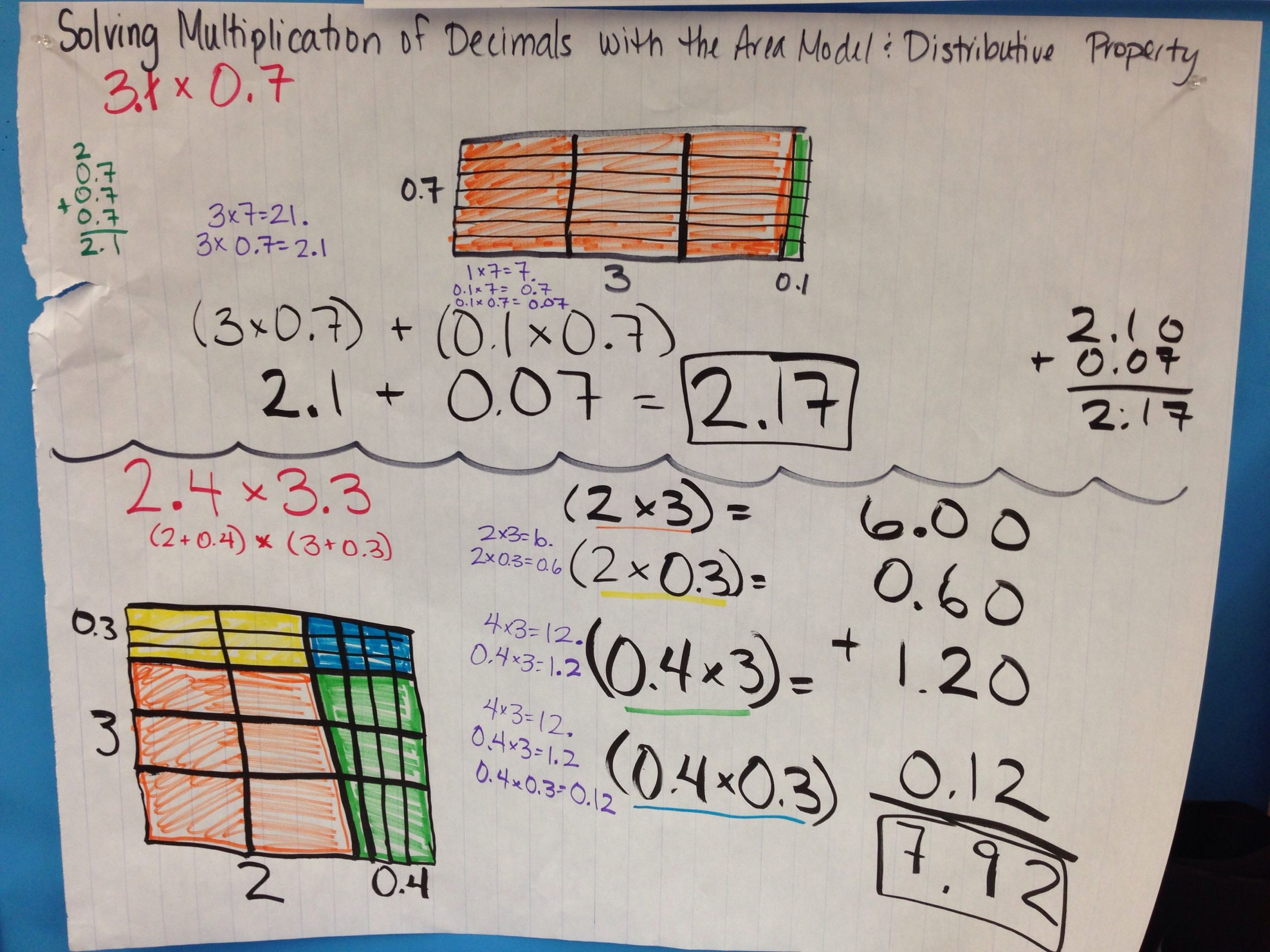 Multiplying Decimals Area Model Worksheet Theme Library