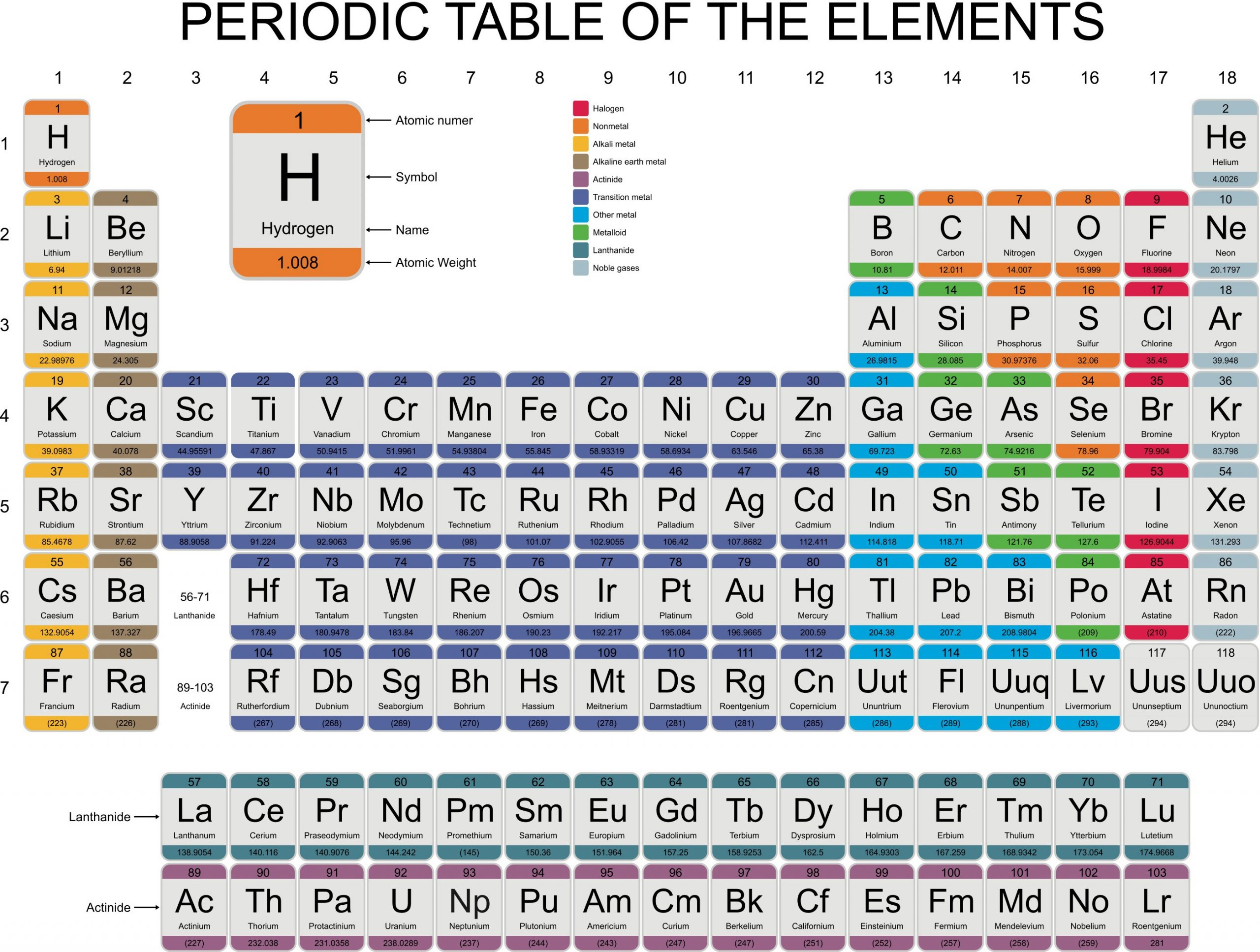 30 Periodic Table Worksheet 1 Answers
