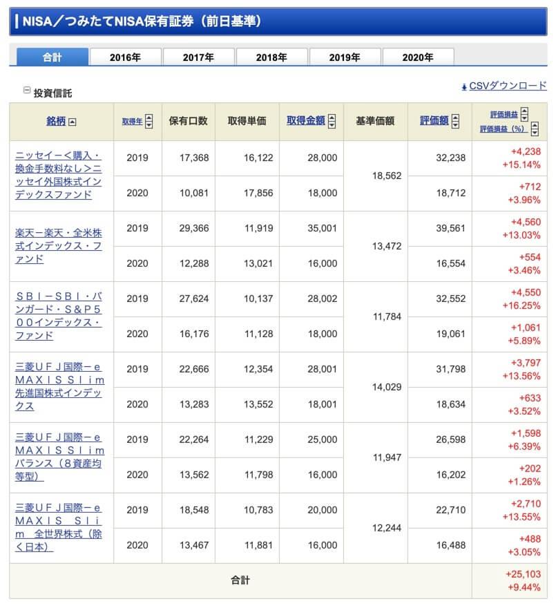 SBI証券保有証券管理画面