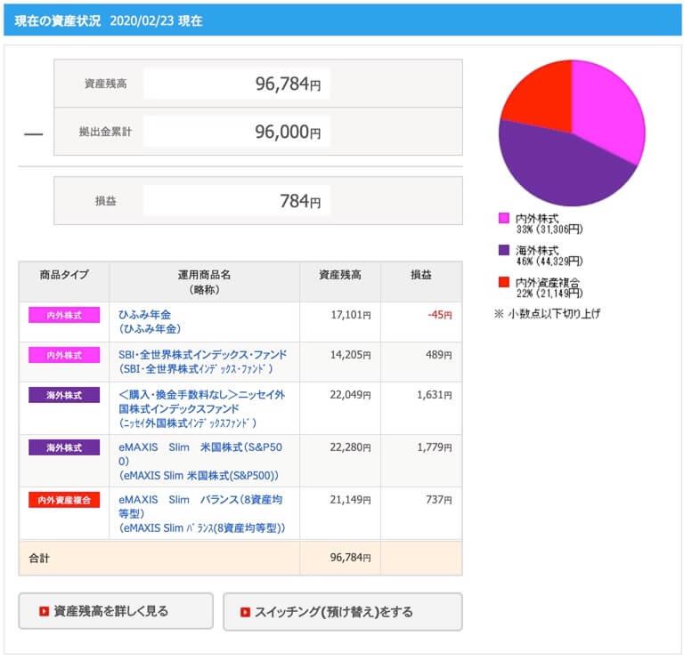 SBI証券イデコ管理画面
