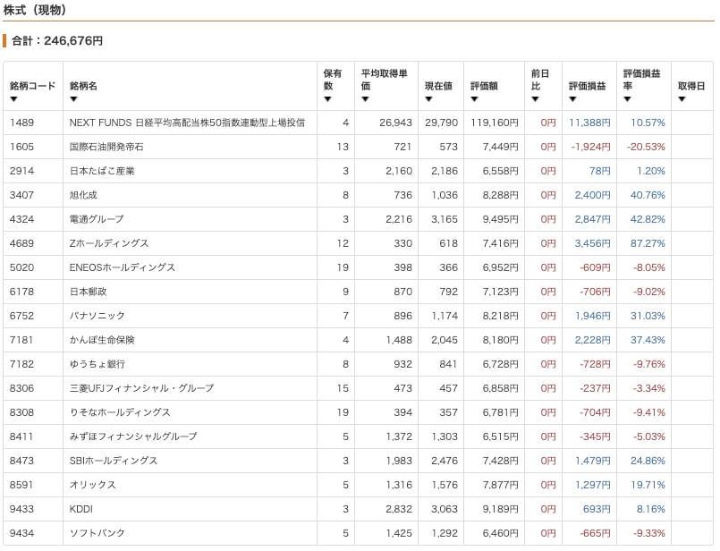 30代サラリーマンの資産運用実績 ネオモバ(国内株式)