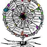 How to change the way you feel with the Feelings Wheel
