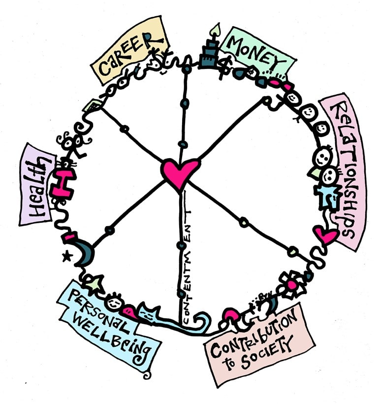 Wheel of Life download for life balance