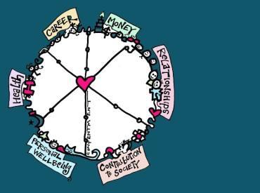 Wheel of Life download for life balance