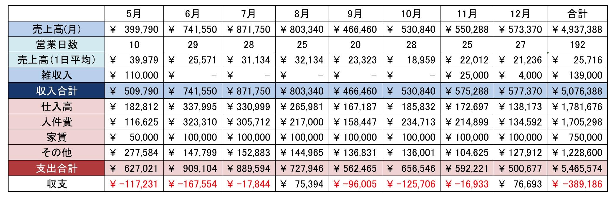 2015年ホンバコ収支表