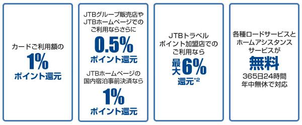 JTB旅カードの豊富な特典
