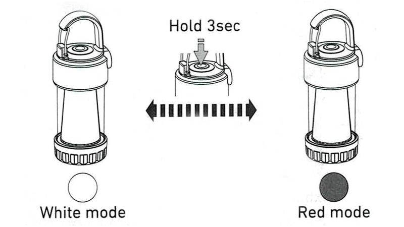 LEDLENSER ML4操作方法