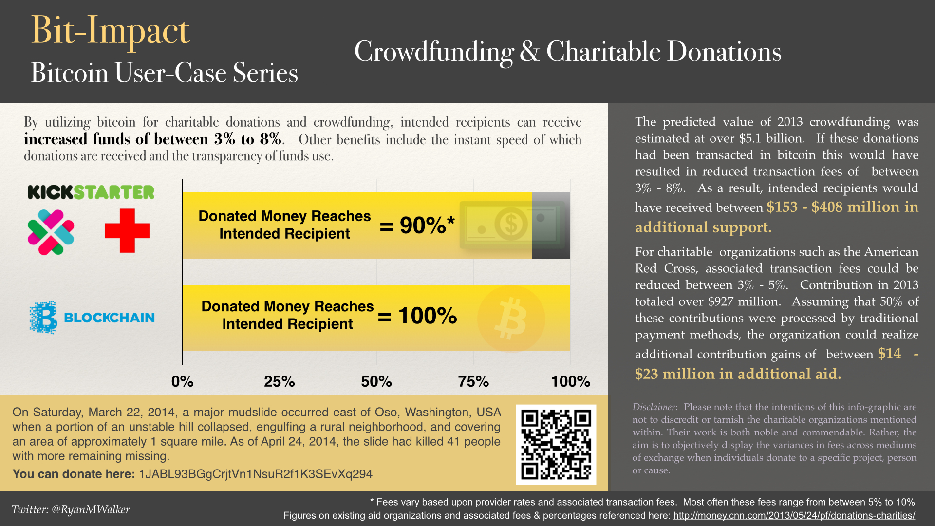 Bit Impact User Case Series Crowdfunding Amp Charitable Donations
