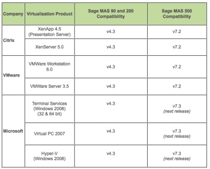 virtualized MAS90 platforms.jpg