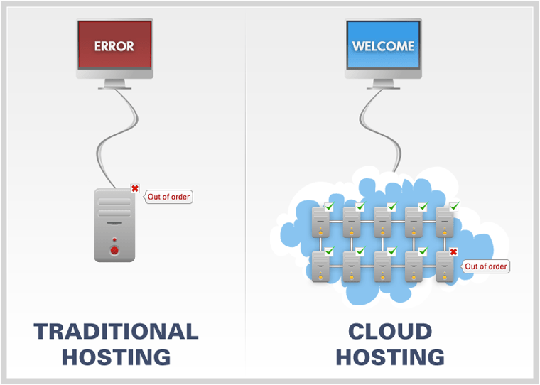 hosted_cloud