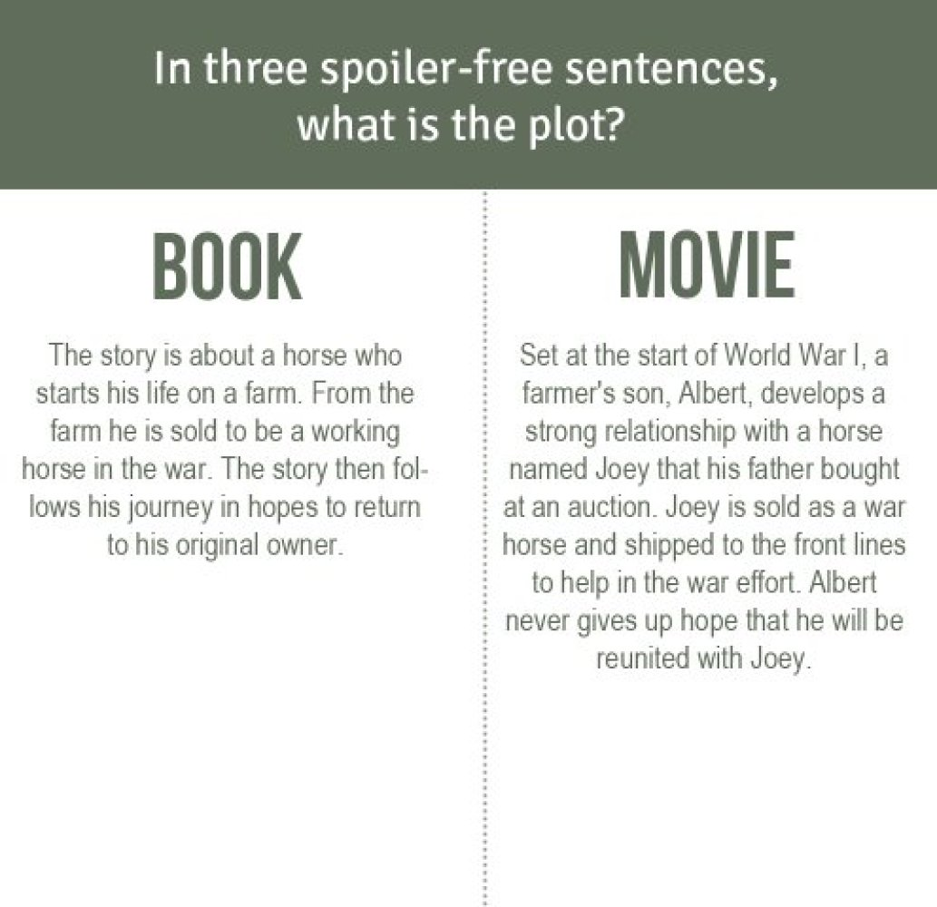 Movie Versus Book Oscar Nominee War Horse