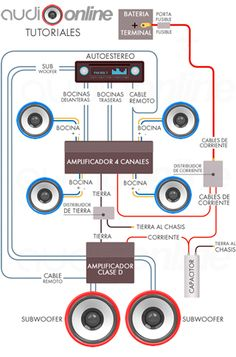 car audio power distribution blocks and inline fuses | Car Audio Custom installs | Pinterest