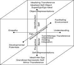 Jungian Psyche model, MBTI 5 Levels of Understanding