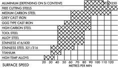 Emco Unimat SL 1000 Belt Speed Chart | Unimat SL Lathe | Pinterest | Charts and Belt