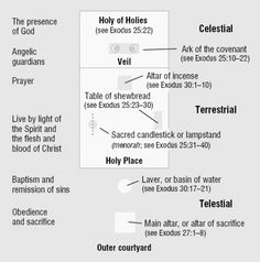 A diagram of the Tabernacle of Moses interior floor plan
