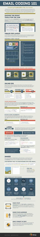 How to Code HTML Ema