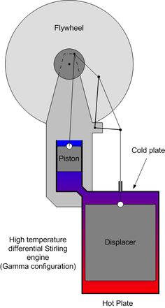 Stirling Engine Diagram | Engineering Projects | Pinterest