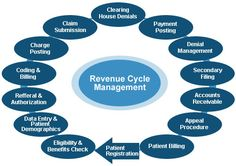 1000 images about Healthcare Revenue Cycle Management on Pinterest | Medical, Software and Denial