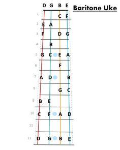 Baritone Ukulele Chord Chart | Music | Pinterest | Charts ...