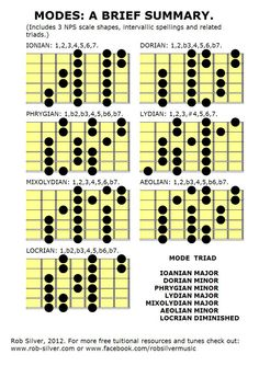 1000 Images About Guitar Scales Charts Modes Etc On Pinterest Pentatonic Scale Diatonic