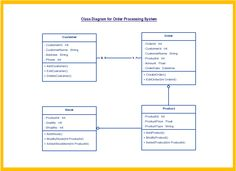 Include and Extend relationships on a use case diagram
