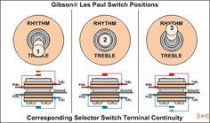 Guitar Wiring Diagram 2 Humbuckers3Way Toggle Switch1 Volume2 TonesCoil Tap | Guitars
