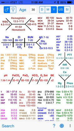 photograph about Normal Lab Values Chart Printable referred to as Suitable Of Purely natural Laboratory Values For Nclex Assessment Cheat